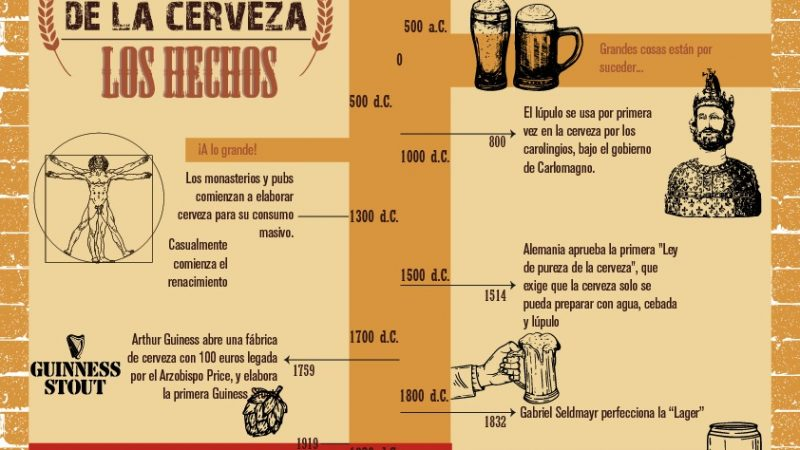 CCC-Historia cerveza - Hechos relevantes