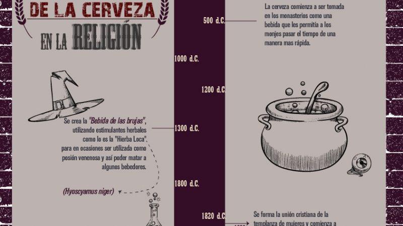 CCC-Historia cerveza en la religión